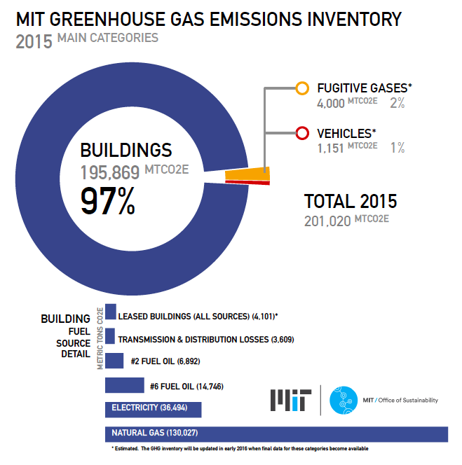 mit 39 s greenhouse gas inventory office of sustainability. Black Bedroom Furniture Sets. Home Design Ideas