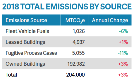 Emissions by source table