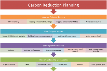 MIT Campus Greenhouse Gas Emissions Reduction Strategy
