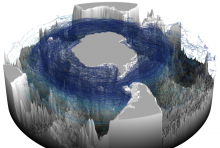 This model illustrates the three-dimensional upward spiral of North Atlantic deep water through the Southern Ocean. Image courtesy of the researchers.